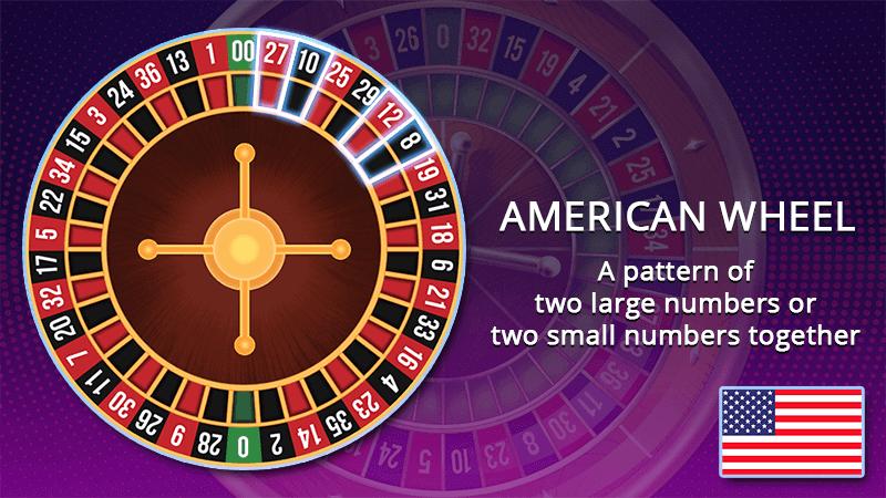 American roulette wheel numbers pattern