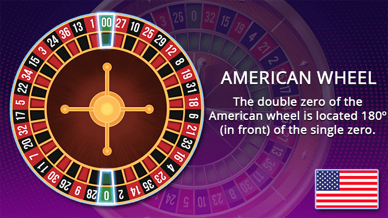 American roulette wheel location of the zeroes