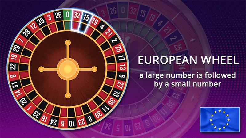 European roulette wheel large and small number sequence